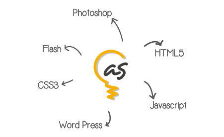 Wordpress-HTML5-Javascript-CSS3-Photoshop